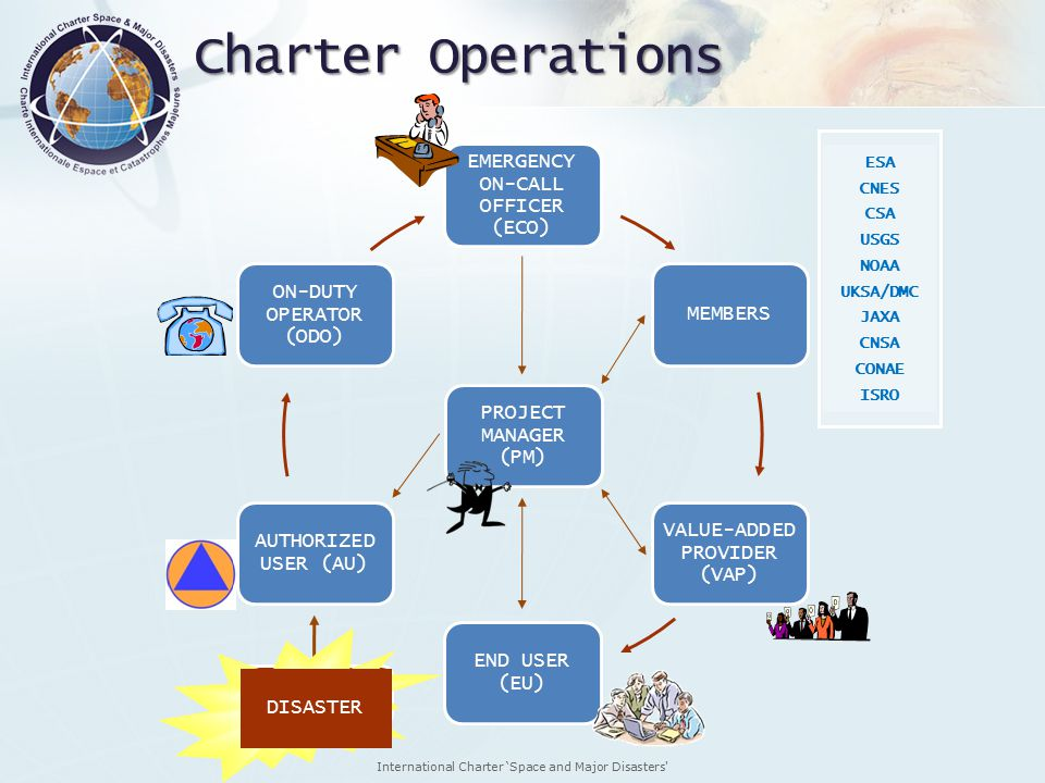 International Charter 'Space and Major Disasters Charter Operations EMERGENCY ON-CALL OFFICER (ECO) MEMBERS VALUE-ADDED PROVIDER (VAP) END USER (EU) AUTHORIZED USER (AU) ON-DUTY OPERATOR (ODO) PROJECT MANAGER (PM) ESA CNES CSA USGS NOAA UKSA/DMC JAXA CNSA CONAE ISRO DISASTER