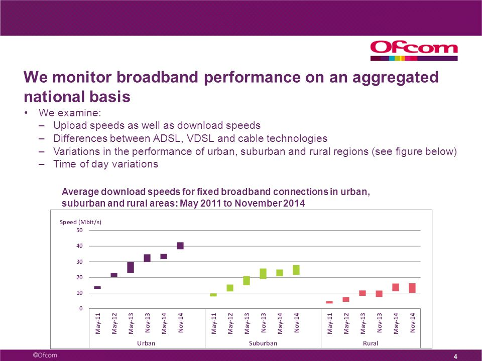 We monitor broadband performance on an aggregated national basis 4 We examine: –Upload speeds as well as download speeds –Differences between ADSL, VDSL and cable technologies –Variations in the performance of urban, suburban and rural regions (see figure below) –Time of day variations Average download speeds for fixed broadband connections in urban, suburban and rural areas: May 2011 to November 2014