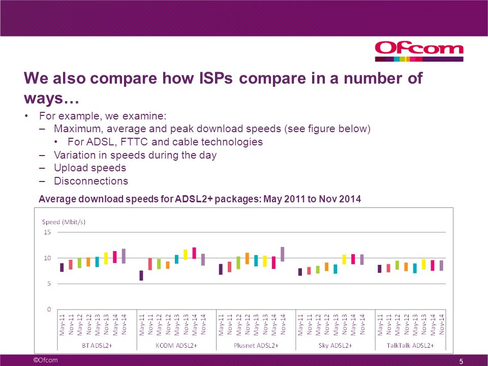 5 We also compare how ISPs compare in a number of ways… For example, we examine: –Maximum, average and peak download speeds (see figure below) For ADSL, FTTC and cable technologies –Variation in speeds during the day –Upload speeds –Disconnections Average download speeds for ADSL2+ packages: May 2011 to Nov 2014