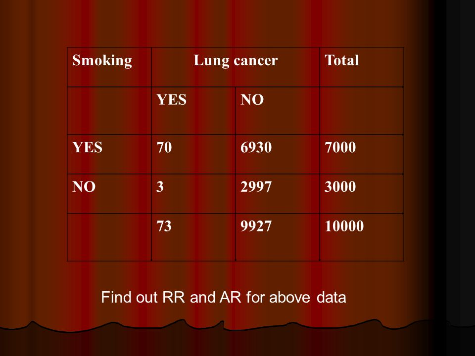 SmokingLung cancerTotal YESNO YES NO Find out RR and AR for above data