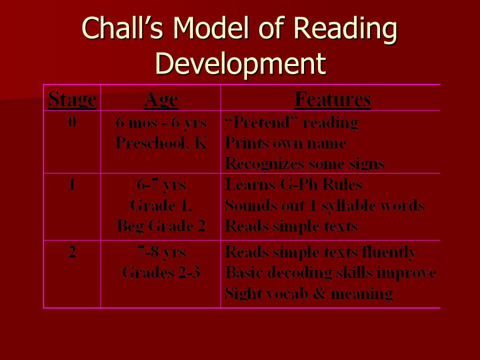 Chall's Model of Reading Development