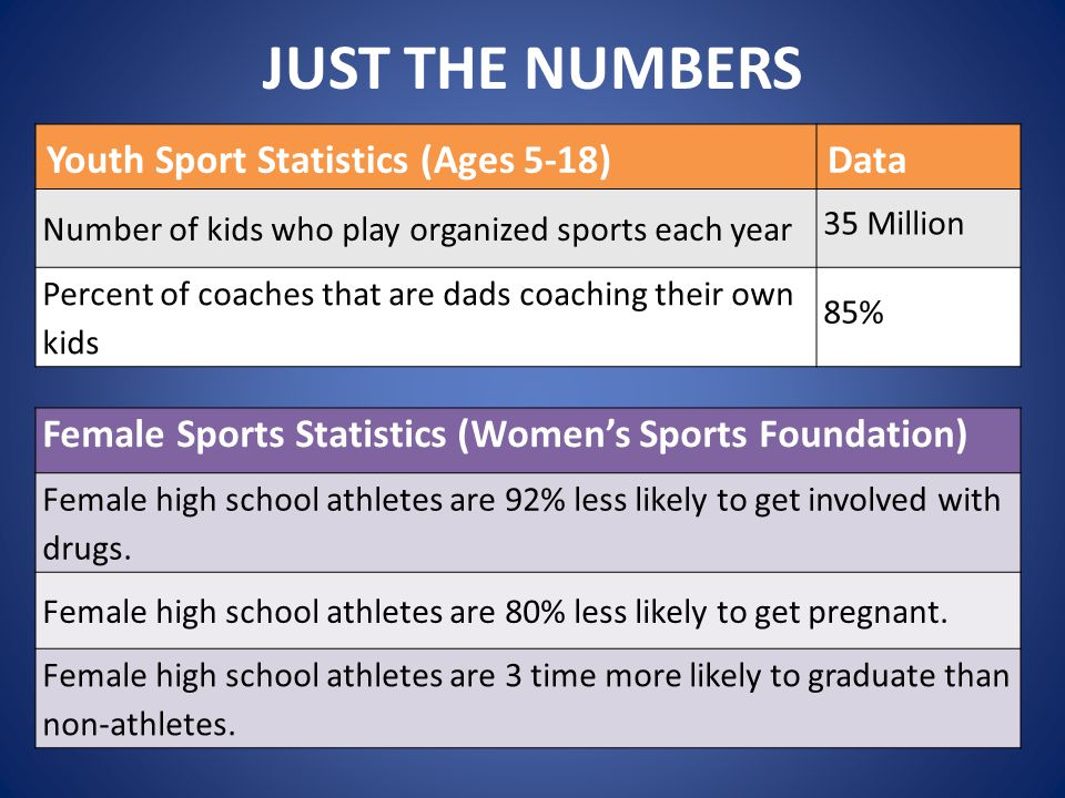 Why Sports Now? When to Start Competing?  JUST THE NUMBERS