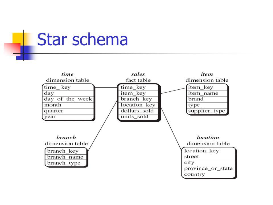Ch3 Data Warehouse Dr Bernard Chen Phd University Of Central. 23 Star Schema. Wiring. Data Warehouse Star Schema Payroll At Scoala.co