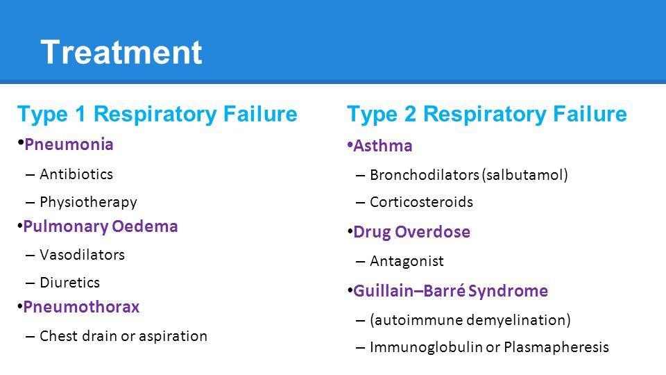Pathophysiology Of Respiratory Failure Fern White Annabel