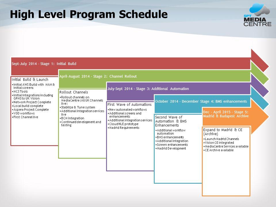 Steering Committee Agenda Overall Program Status High Level