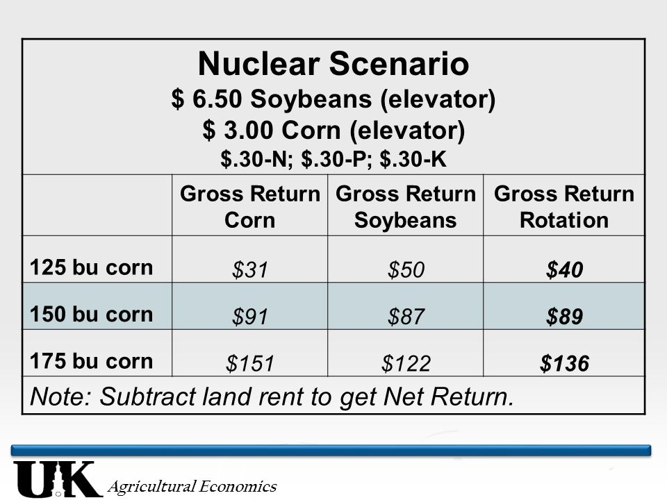 Agricultural Economics Nuclear Scenario $ 6.50 Soybeans (elevator) $ 3.00 Corn (elevator) $.30-N; $.30-P; $.30-K Gross Return Corn Gross Return Soybeans Gross Return Rotation 125 bu corn $31$50$ bu corn $91$87$ bu corn $151$122$136 Note: Subtract land rent to get Net Return.
