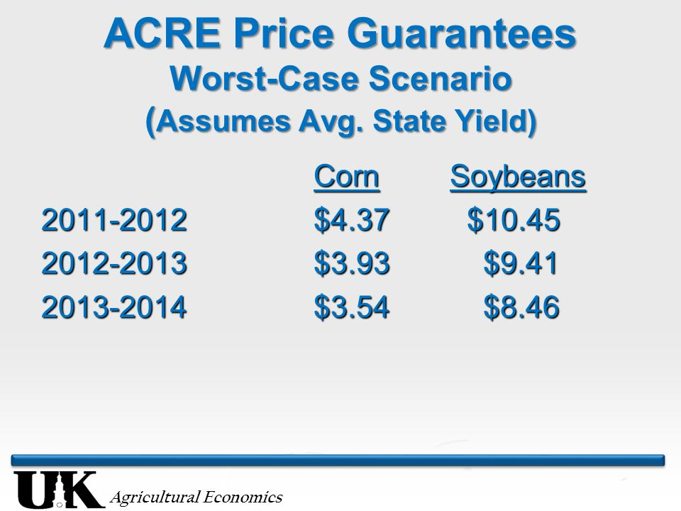Agricultural Economics ACRE Price Guarantees Worst-Case Scenario ( Assumes Avg.