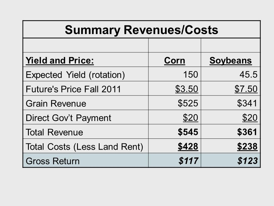 Summary Revenues/Costs Yield and Price:CornSoybeans Expected Yield (rotation) Future s Price Fall 2011$3.50$7.50 Grain Revenue$525$341 Direct Gov't Payment$20 Total Revenue$545$361 Total Costs (Less Land Rent)$428$238 Gross Return$117$123