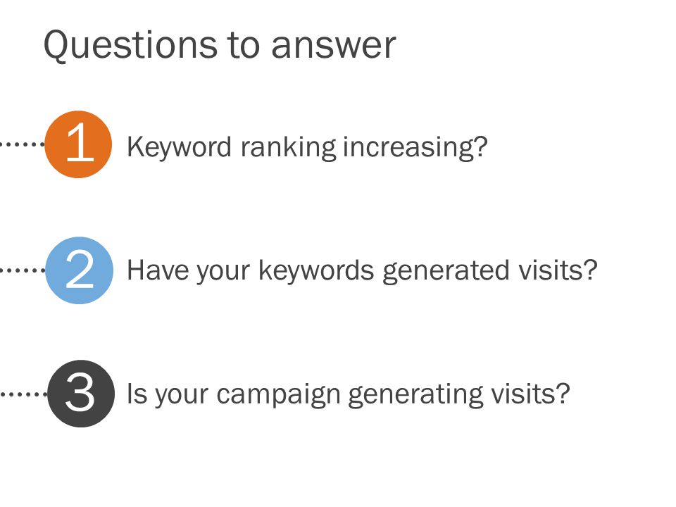Questions to answer Have your keywords generated visits.