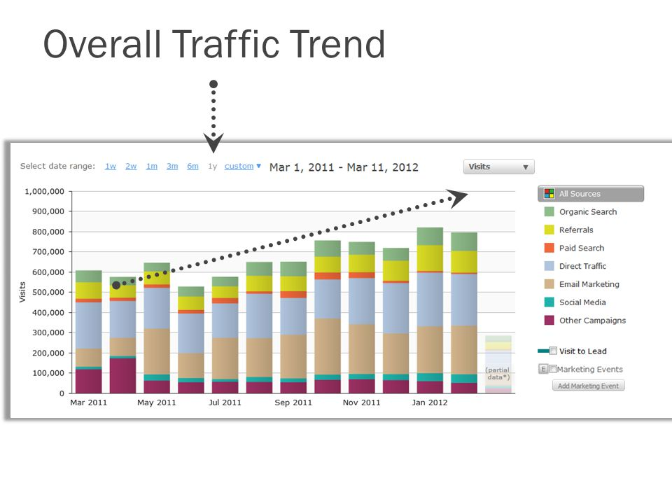 Overall Traffic Trend