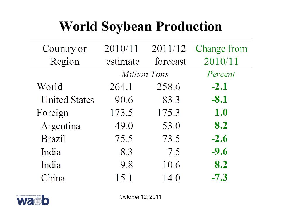 World Soybean Production October 12, 2011