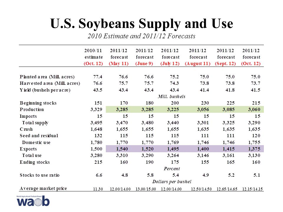 U.S. Soybeans Supply and Use 2010 Estimate and 2011/12 Forecasts
