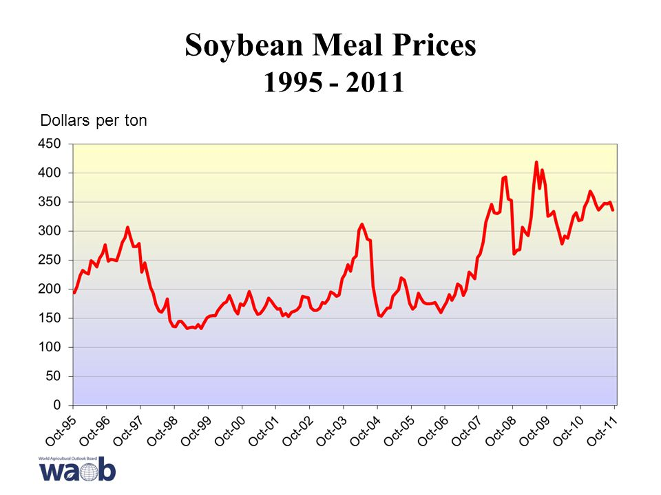 Soybean Meal Prices Dollars per ton