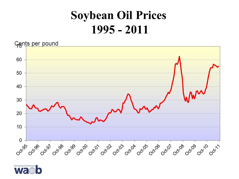 Soybean Oil Prices Cents per pound