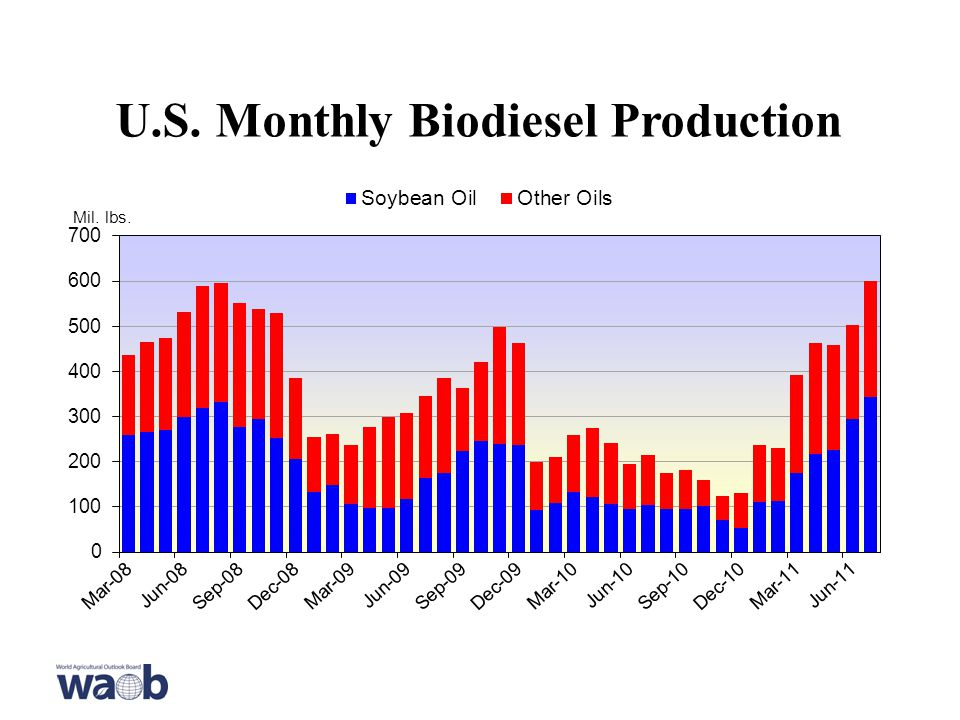 U.S. Monthly Biodiesel Production