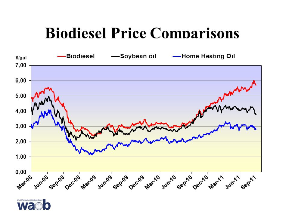 Biodiesel Price Comparisons