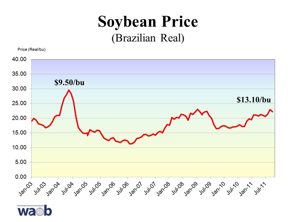 Soybean Price (Brazilian Real)