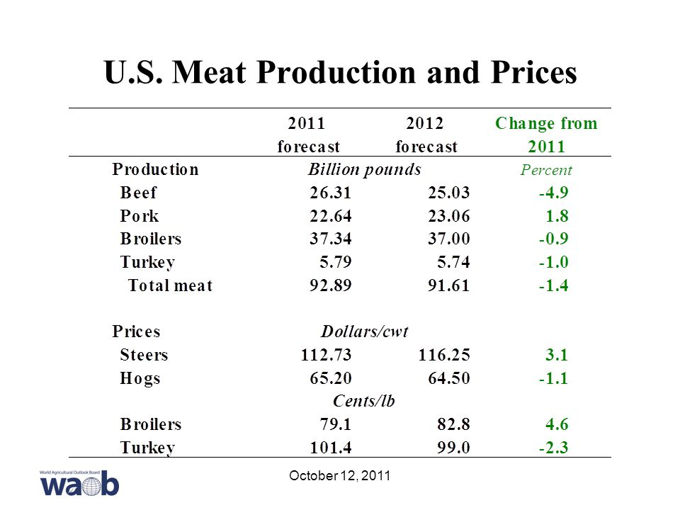 U.S. Meat Production and Prices October 12, 2011