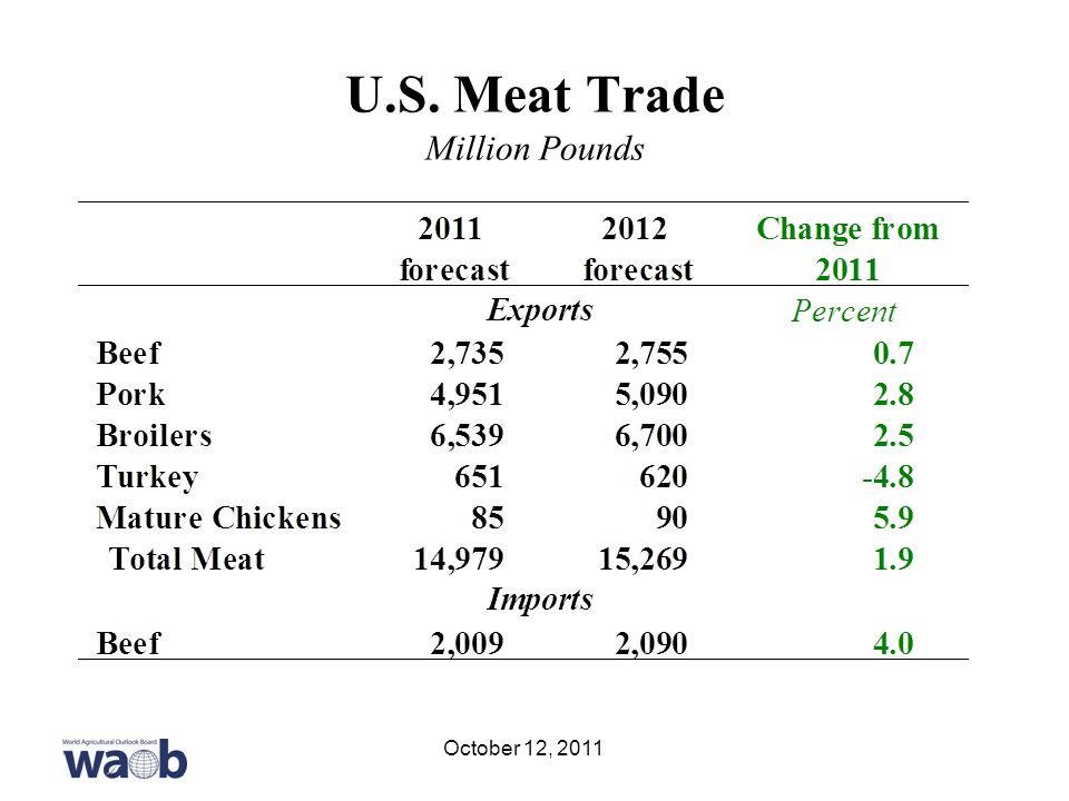 U.S. Meat Trade Million Pounds October 12, 2011