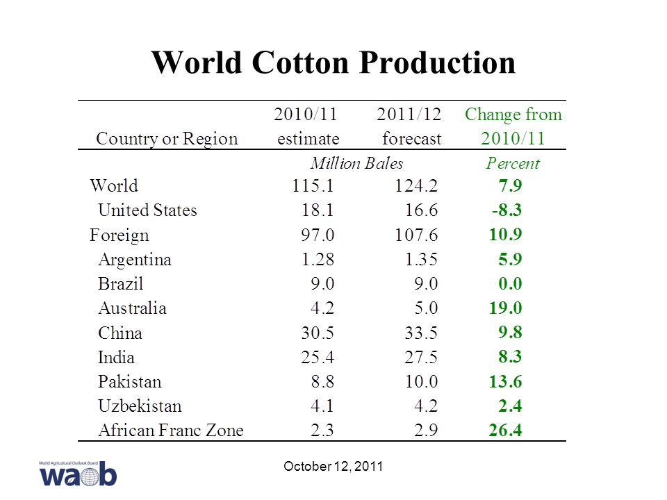 World Cotton Production October 12, 2011