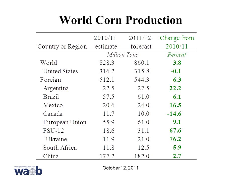 World Corn Production October 12, 2011
