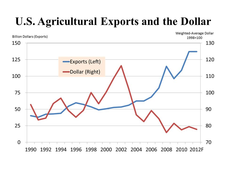 U.S. Agricultural Exports and the Dollar