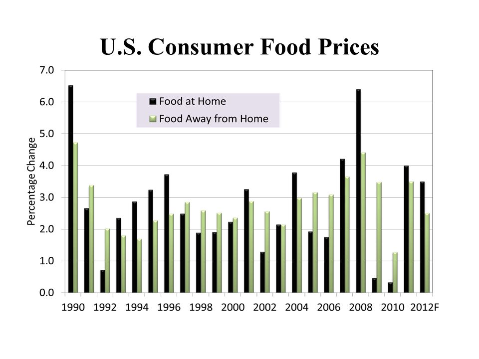 U.S. Consumer Food Prices