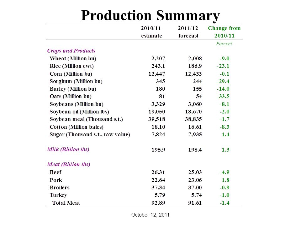 Production Summary October 12, 2011