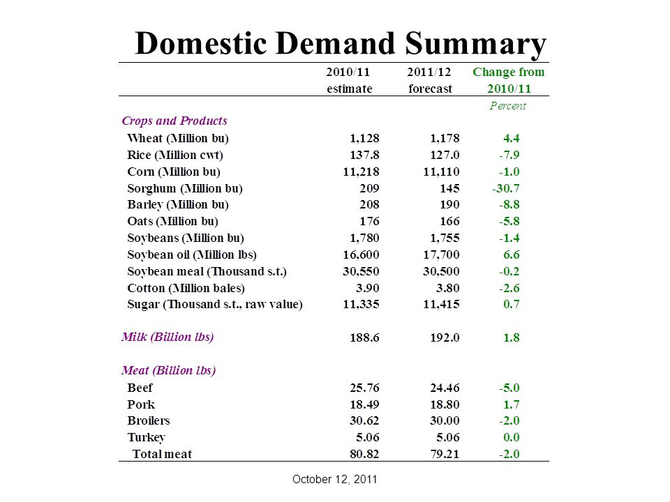 Domestic Demand Summary October 12, 2011