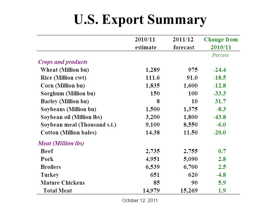 U.S. Export Summary October 12, 2011