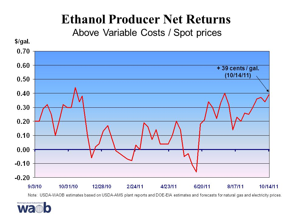 Ethanol Producer Net Returns Above Variable Costs / Spot prices Note: USDA-WAOB estimates based on USDA-AMS plant reports and DOE-EIA estimates and forecasts for natural gas and electricity prices.