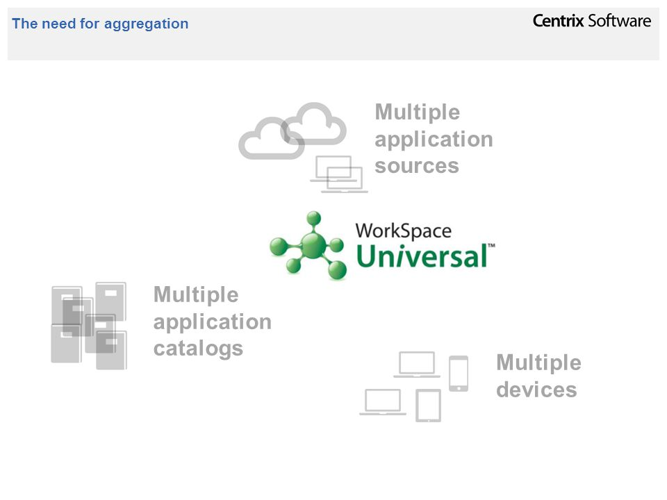 The need for aggregation Multiple application sources Multiple devices Multiple application catalogs