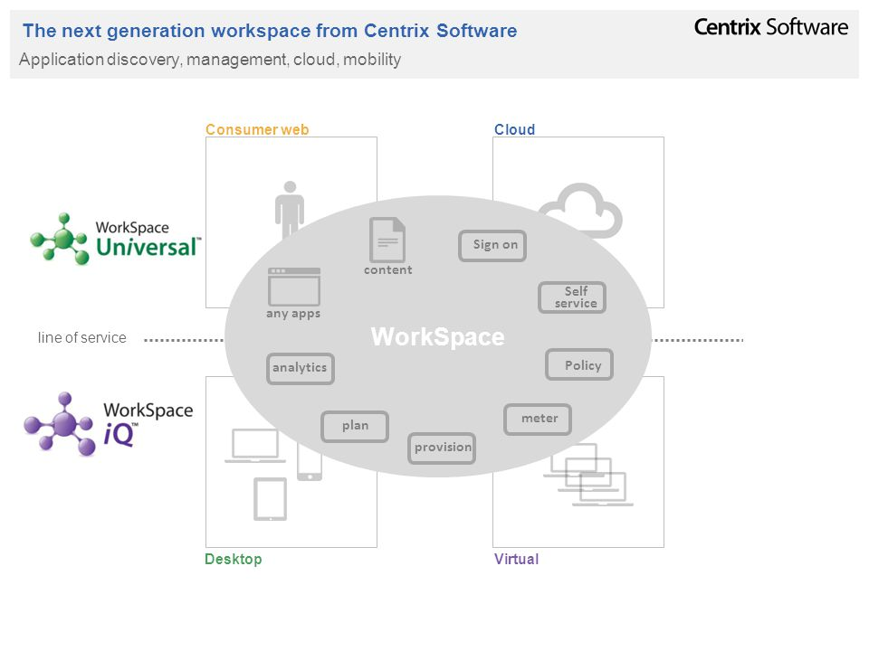 Consumer web Cloud VirtualDesktop The next generation workspace from Centrix Software Application discovery, management, cloud, mobility line of service WorkSpace any apps content analytics plan provision meter Sign on Self service Policy
