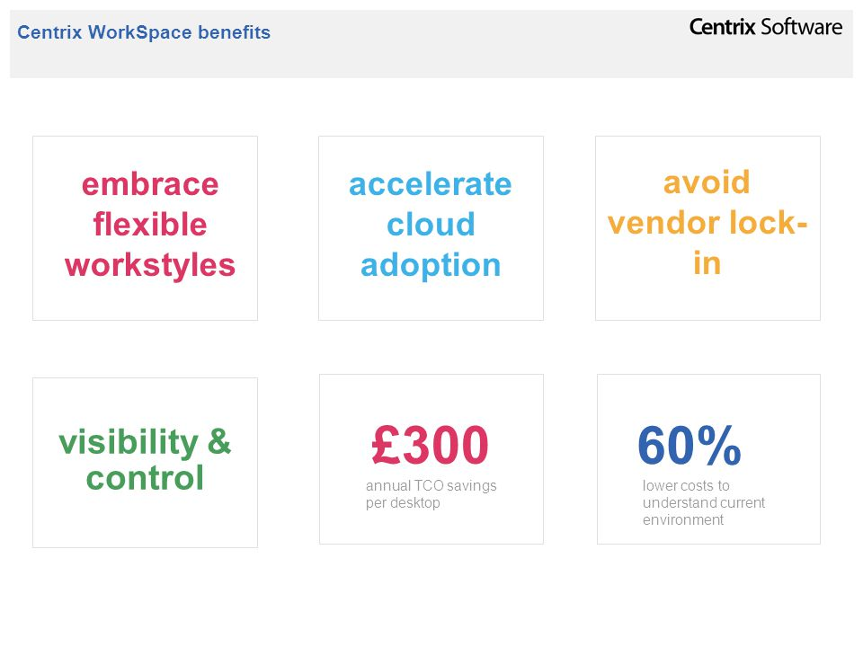 Centrix WorkSpace benefits embrace flexible workstyles accelerate cloud adoption avoid vendor lock- in £300 annual TCO savings per desktop visibility & control 60% lower costs to understand current environment