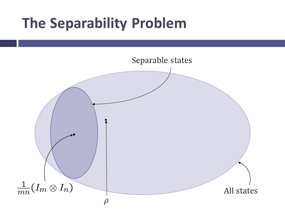 The Separability Problem All states Separable states ρ