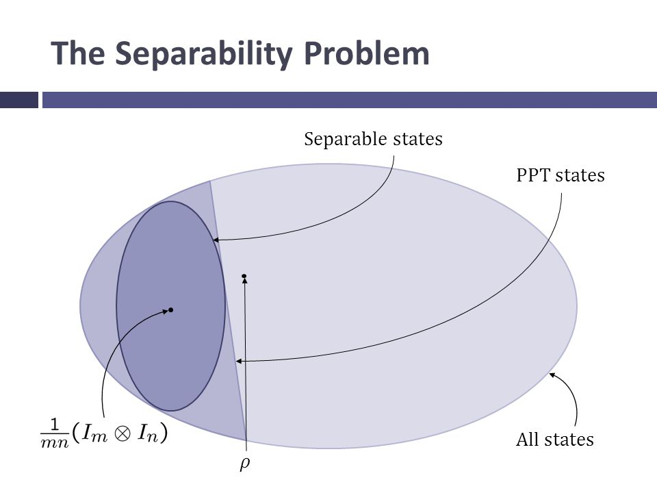 The Separability Problem All states Separable states ρ PPT states