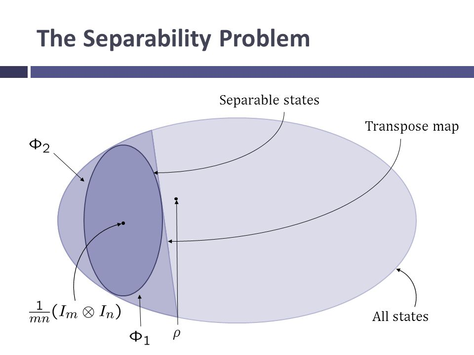 The Separability Problem All states Separable states ρ Transpose map