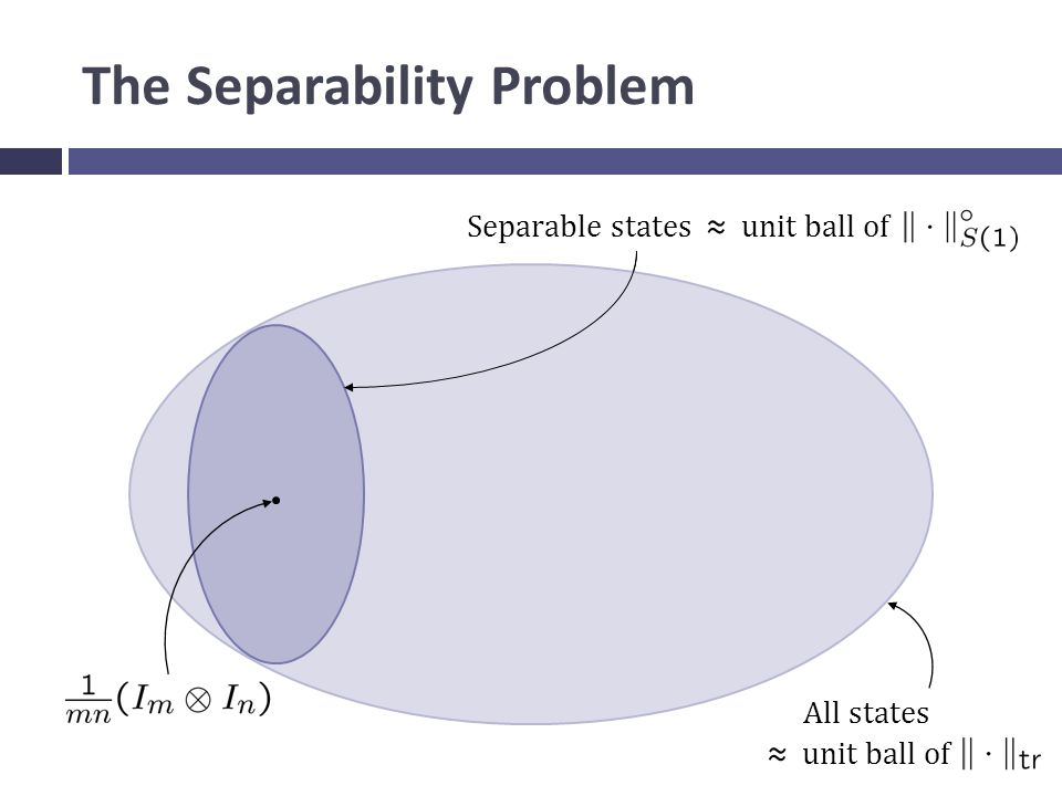 The Separability Problem All states ≈ unit ball of Separable states ≈ unit ball of