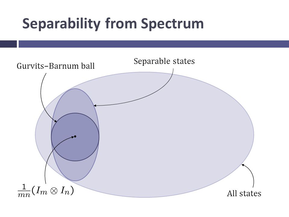 Separability from Spectrum All states Separable states Gurvits–Barnum ball