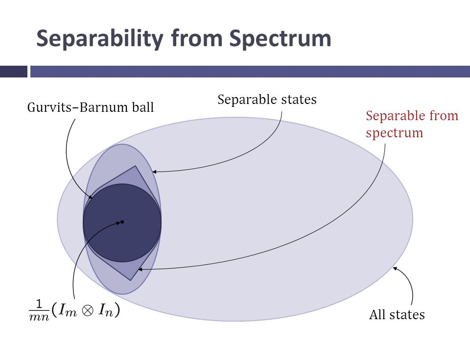 Separability from Spectrum All states Separable states Gurvits–Barnum ball Separable from spectrum