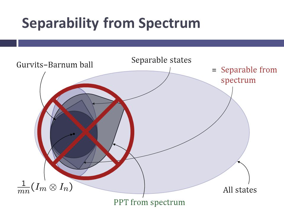Separability from Spectrum All states Separable states Gurvits–Barnum ball Separable from spectrum PPT from spectrum =
