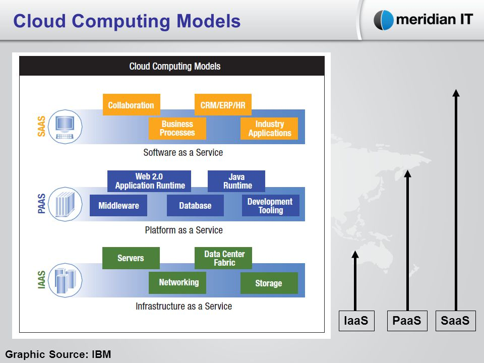 Cloud Computing Models IaaSPaaSSaaS Graphic Source: IBM