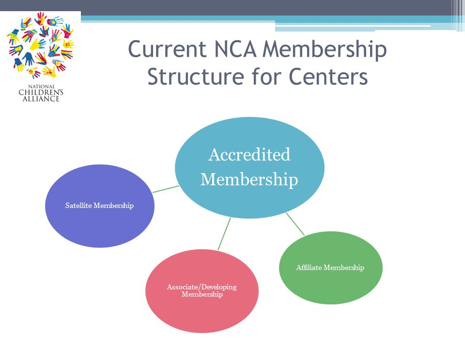 Current NCA Membership Structure for Centers Accredited Membership Associate/Developing Membership Satellite Membership Affiliate Membership