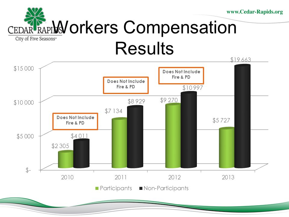 Workers Compensation Results