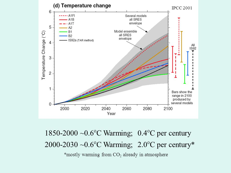 Top-Down Approach: Determine sensitivity of climate from observed record over past 130 years.