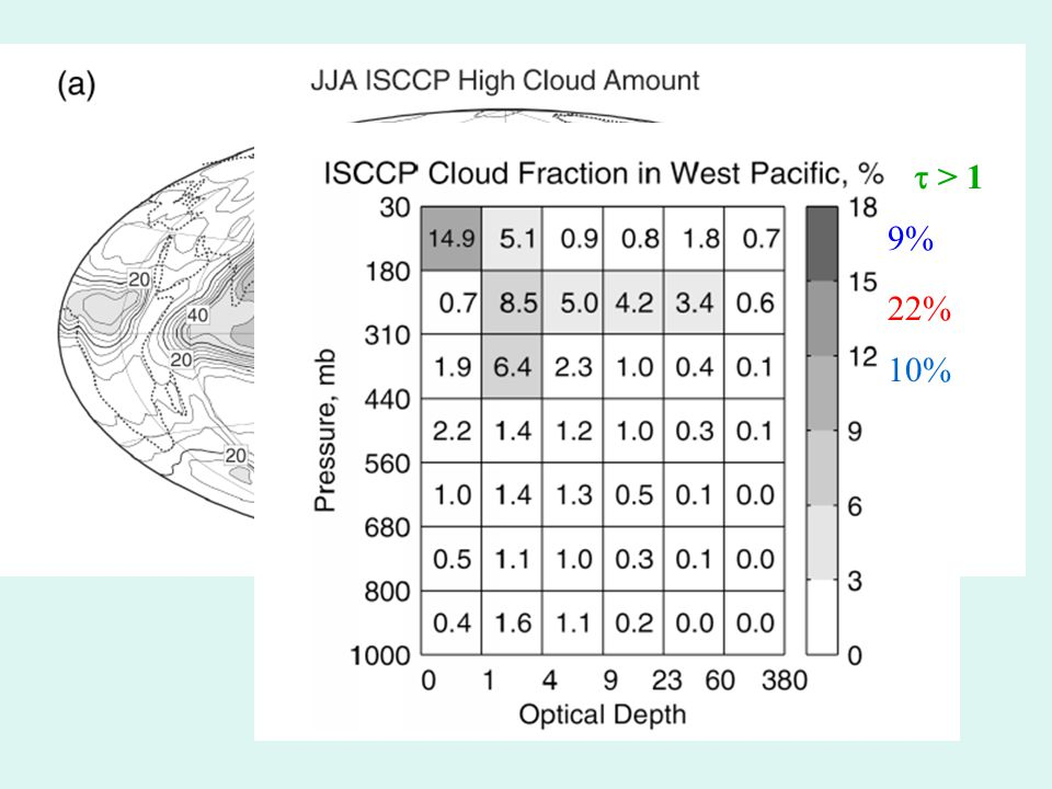High Cloud (p<440mb) in the tropics is most common over warmest SST, or over land.