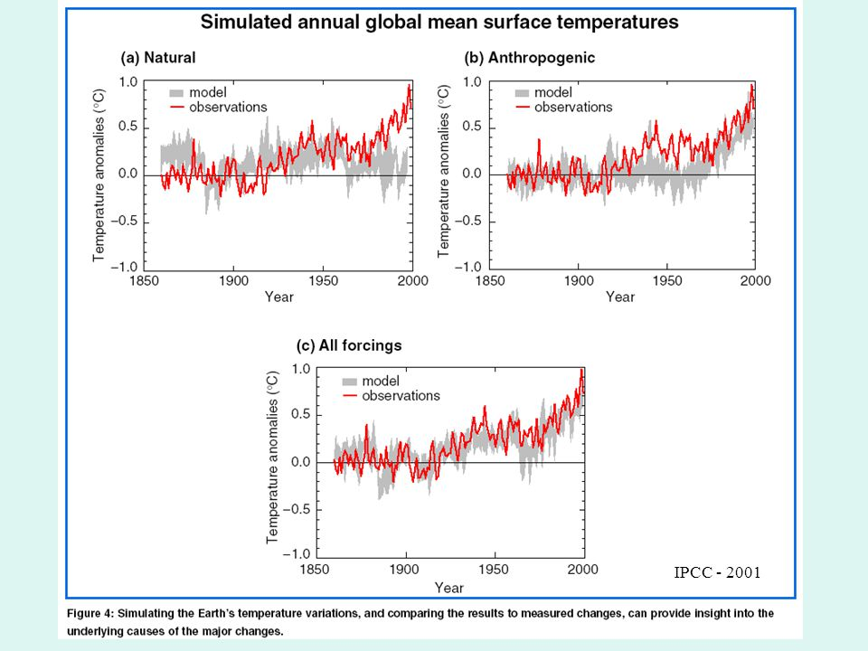 The Instrumental Record of Global Temperature Anomalies.