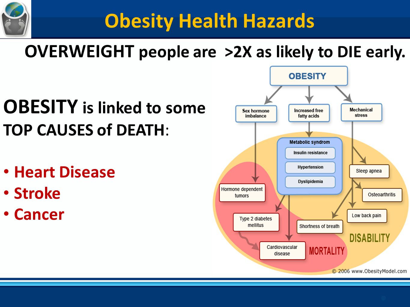 the obesity epidemic The obesity epidemic wednesday, march 21, 2007 pill for adhd to help with weight loss now, there are pills to fight obesity, but this isn't one of them in fact, this drug is used to treat adhd.