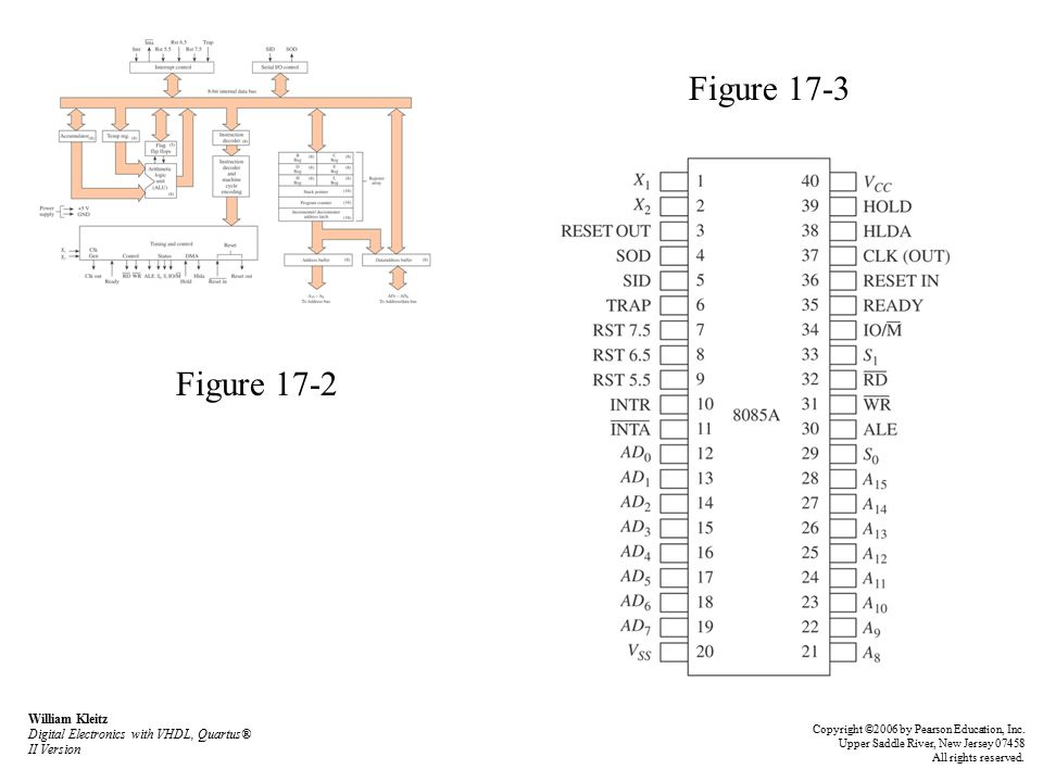 Figure 17-2 Figure 17-3 William Kleitz Digital Electronics with VHDL, Quartus® II Version Copyright ©2006 by Pearson Education, Inc.