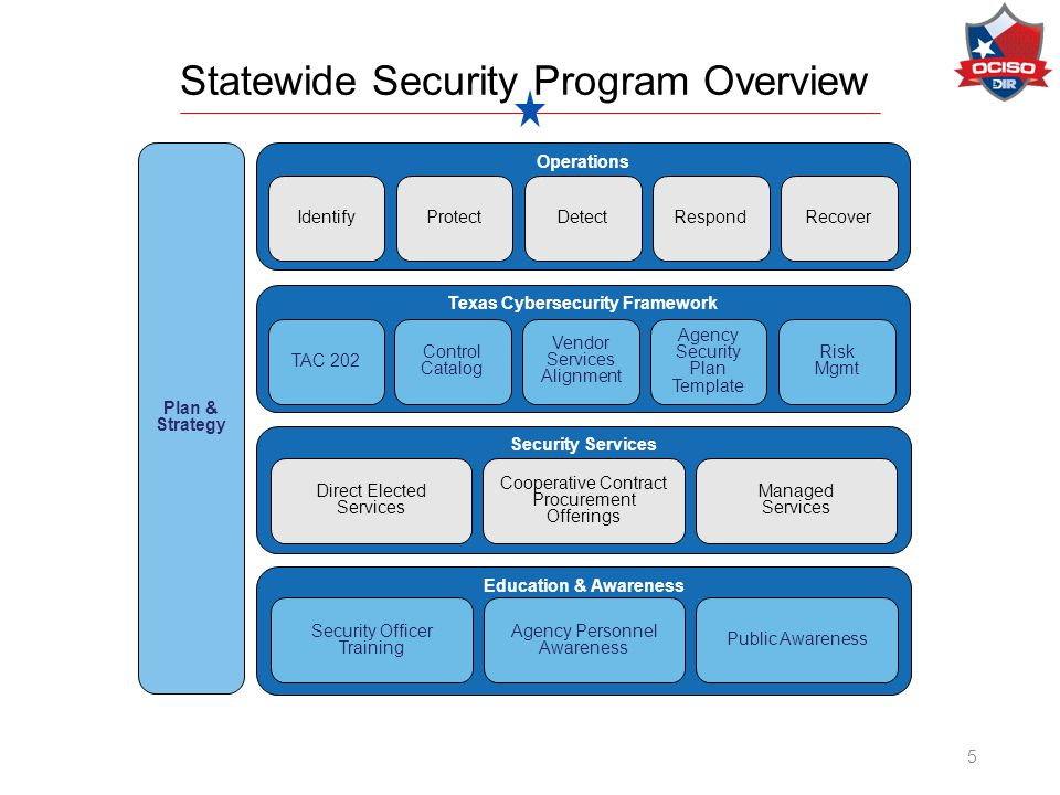 A UGUST 2014|A USTIN, T EXAS The Texas Cybersecurity Framework and ...